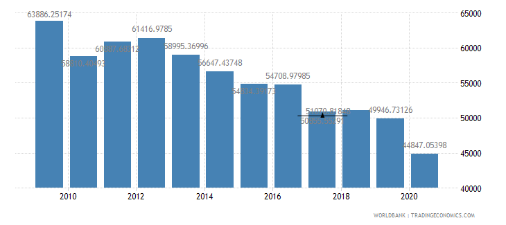 kuwait gdp per capita ppp constant 2005 international dollar wb data