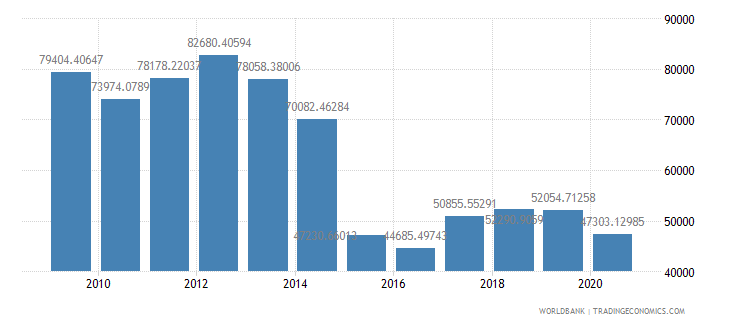 kuwait gdp per capita ppp us dollar wb data