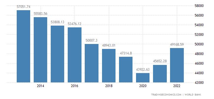 Kuwait GDP per capita PPP