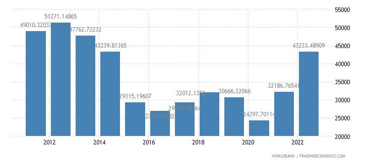 kuwait gdp per capita us dollar wb data