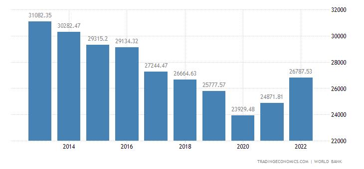 Kuwait GDP per capita