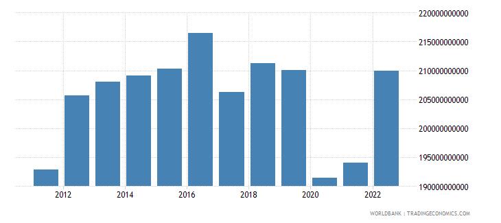 kuwait gdp ppp constant 2005 international dollar wb data