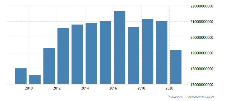 kuwait gdp ppp constant 2005 international dollar wb data