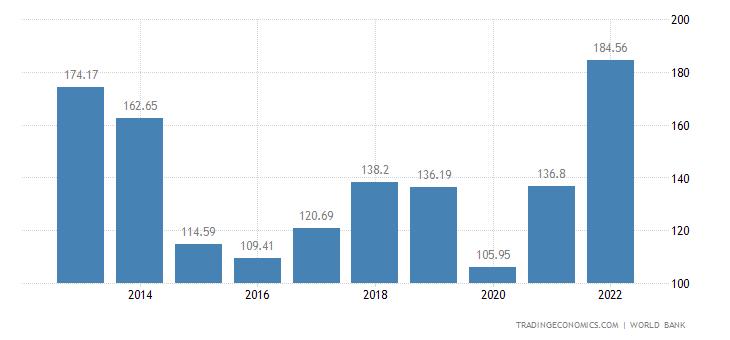 Kuwait GDP