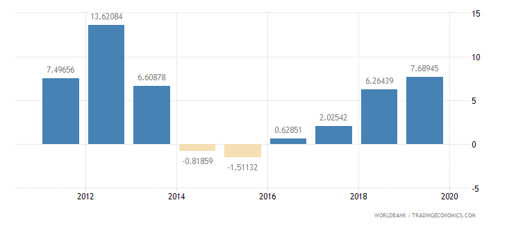 kuwait general government final consumption expenditure annual percent growth wb data