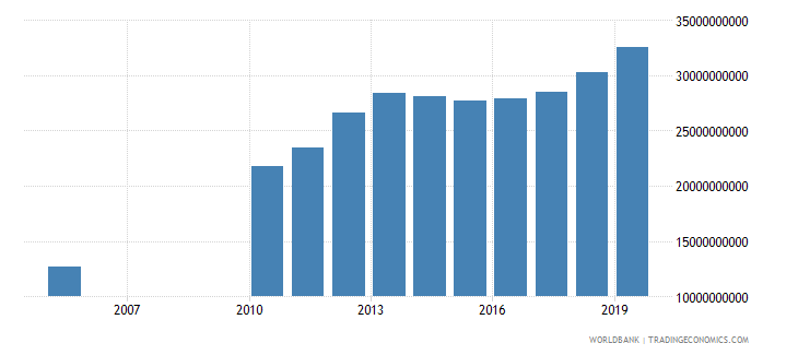 kuwait general government final consumption expenditure constant 2000 us dollar wb data
