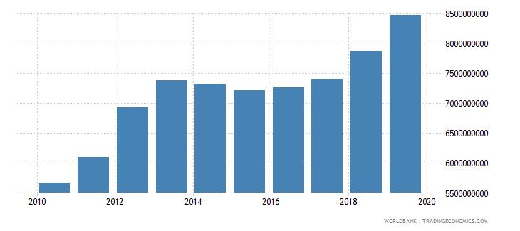 kuwait general government final consumption expenditure constant lcu wb data