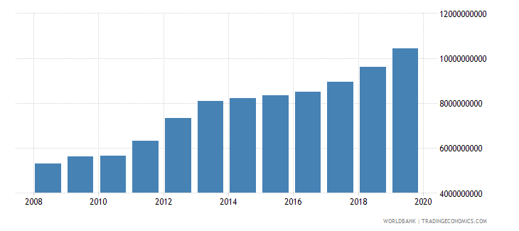 kuwait general government final consumption expenditure current lcu wb data