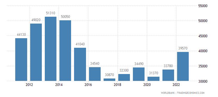 kuwait gni per capita atlas method us dollar wb data