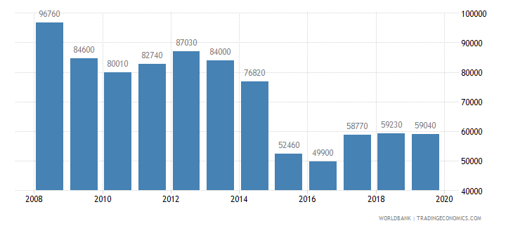 kuwait gni per capita ppp us dollar wb data