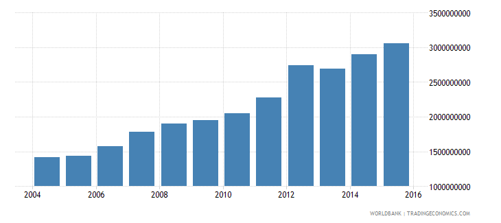 kuwait goods and services expense current lcu wb data