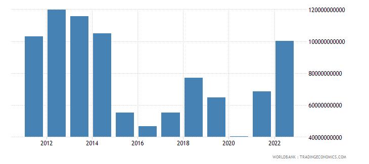 kuwait goods exports bop us dollar wb data