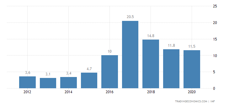 Kuwait Government Debt to GDP