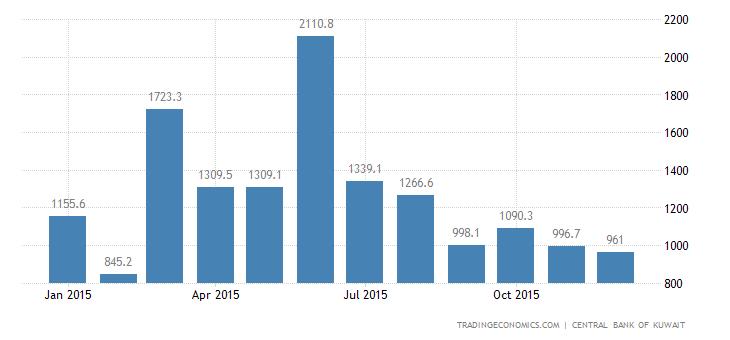 Kuwait Government Revenues