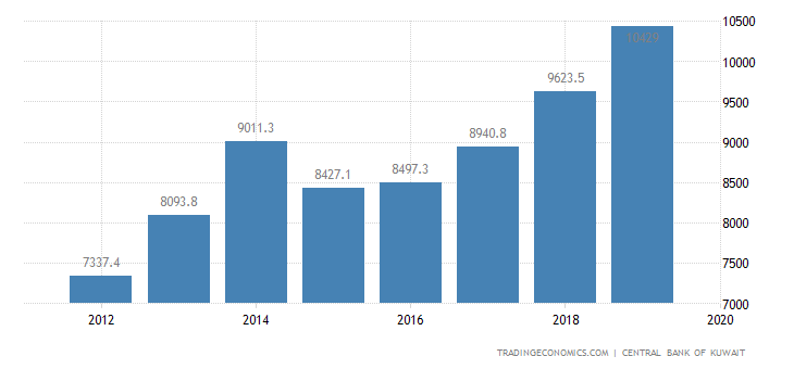 Kuwait Government Spending