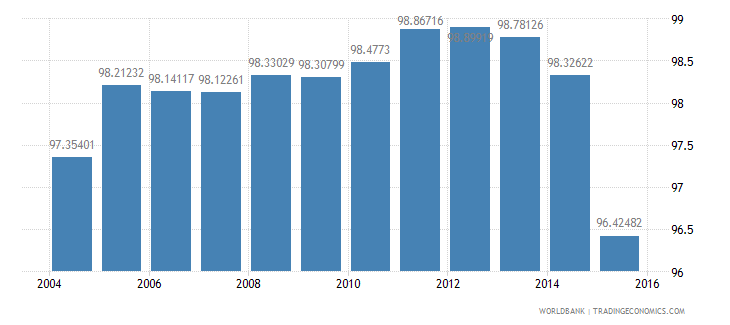 kuwait grants and other revenue percent of revenue wb data