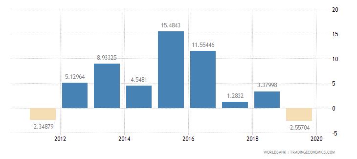 kuwait gross capital formation annual percent growth wb data