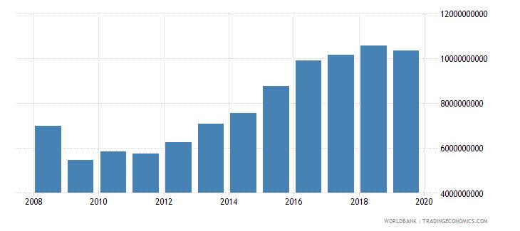 kuwait gross capital formation current lcu wb data