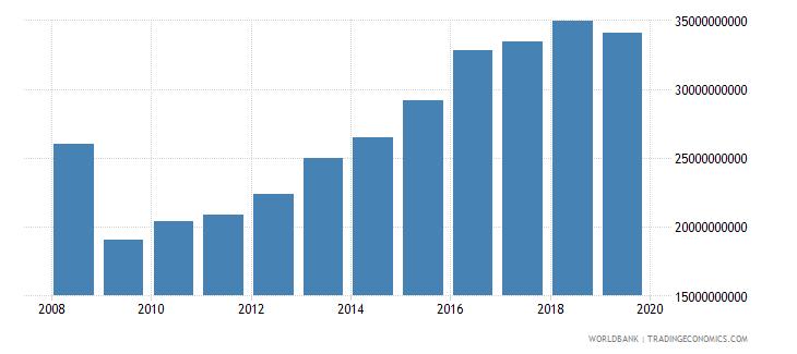 kuwait gross capital formation us dollar wb data
