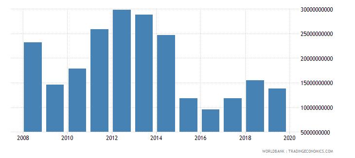kuwait gross domestic savings current lcu wb data