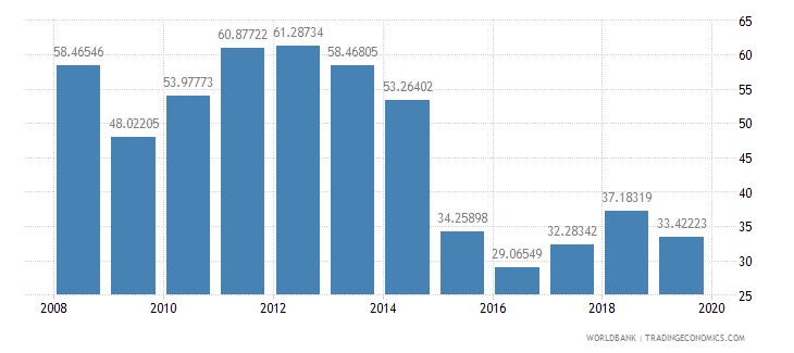 kuwait gross domestic savings percent of gdp wb data