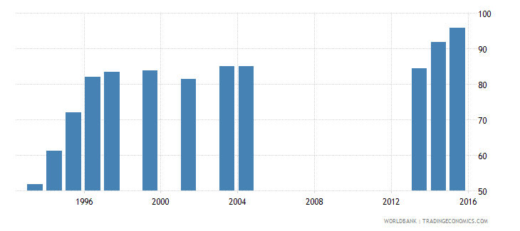 kuwait gross enrolment ratio primary to tertiary female percent wb data