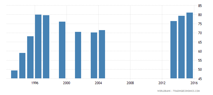 kuwait gross enrolment ratio primary to tertiary male percent wb data