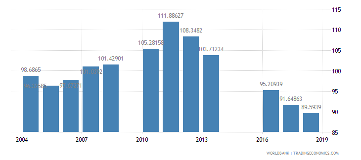 kuwait gross intake rate in grade 1 total percent of relevant age group wb data