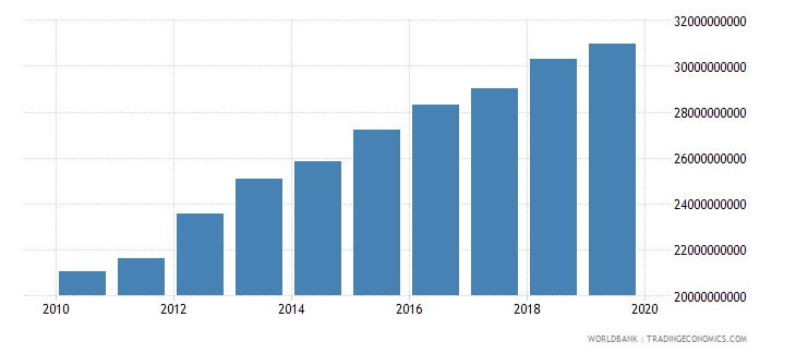 kuwait gross national expenditure constant lcu wb data
