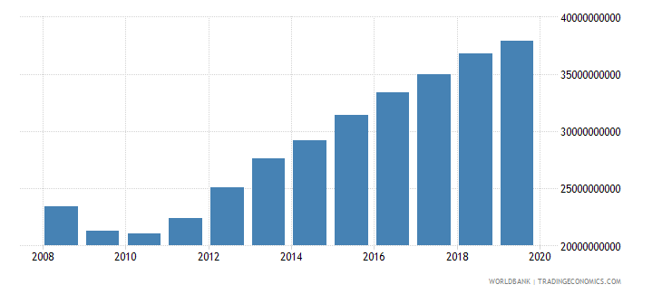 kuwait gross national expenditure current lcu wb data