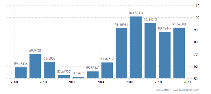 kuwait gross national expenditure percent of gdp wb data