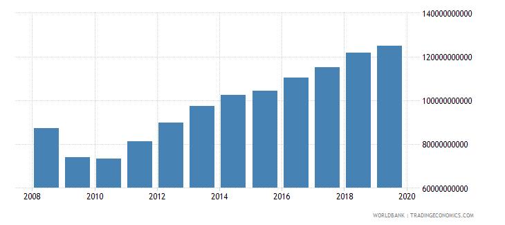 kuwait gross national expenditure us dollar wb data