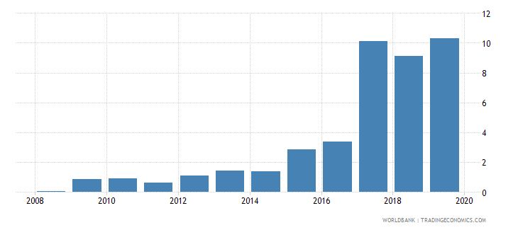 kuwait gross portfolio debt liabilities to gdp percent wb data