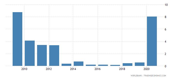kuwait gross portfolio equity liabilities to gdp percent wb data