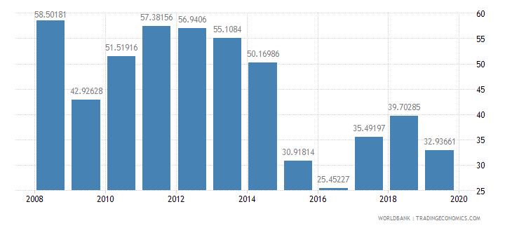 kuwait gross savings percent of gdp wb data