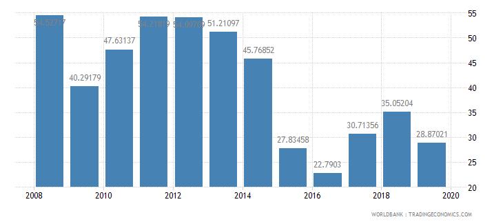 kuwait gross savings percent of gni wb data