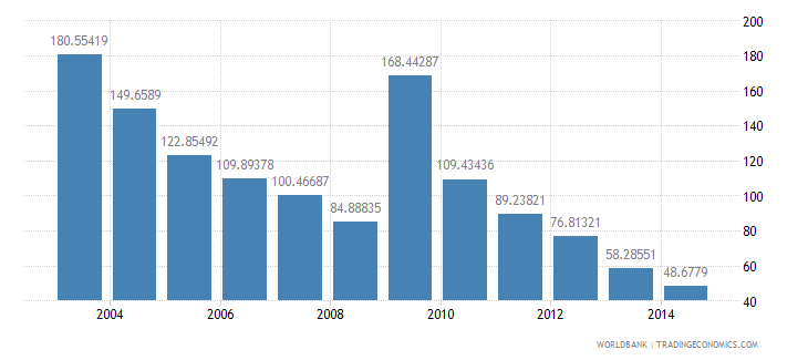 kuwait health expenditure total percent of gdp wb data