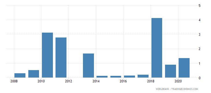 kuwait high technology exports percent of manufactured exports wb data