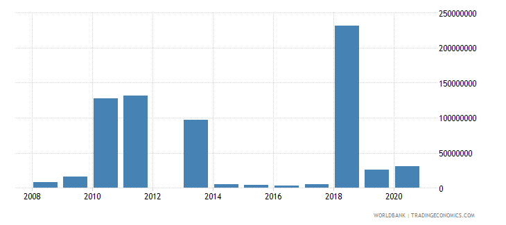kuwait high technology exports us dollar wb data