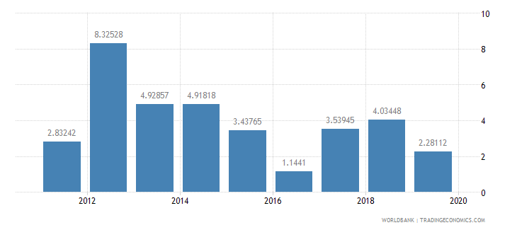 kuwait household final consumption expenditure annual percent growth wb data