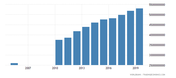 kuwait household final consumption expenditure constant 2000 us dollar wb data