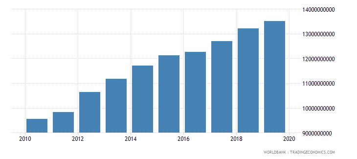kuwait household final consumption expenditure constant lcu wb data