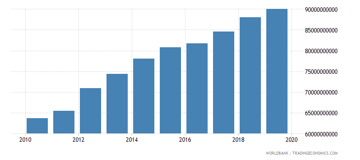 kuwait household final consumption expenditure ppp constant 2005 international dollar wb data