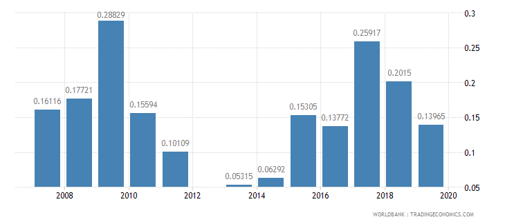 kuwait ict goods exports percent of total goods exports wb data