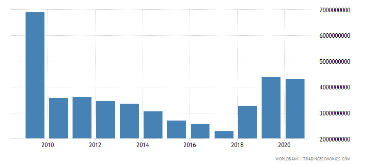 kuwait ict service exports bop us dollar wb data