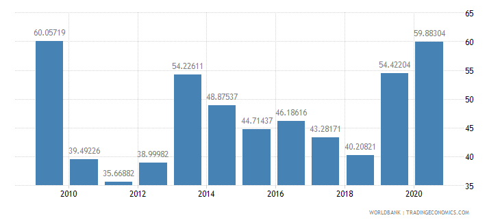 kuwait ict service exports percent of service exports bop wb data