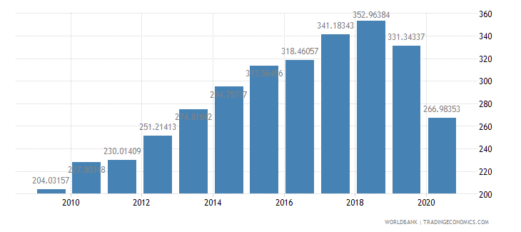 kuwait import volume index 2000  100 wb data