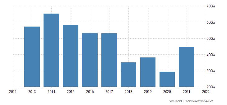 kuwait imports australia