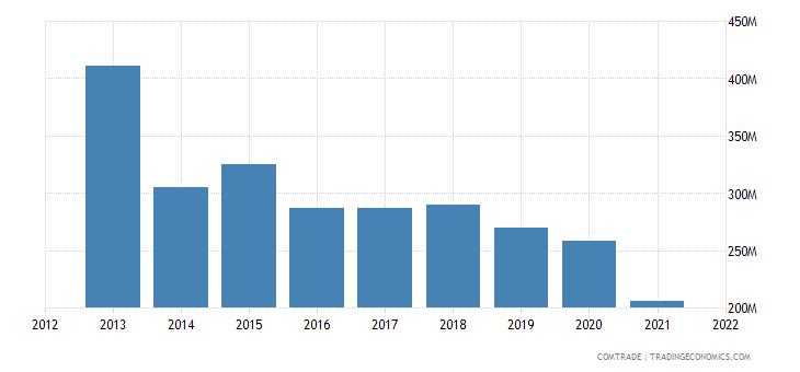 kuwait imports brazil