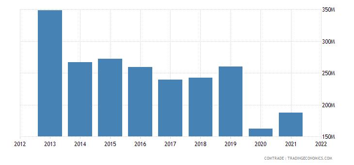 kuwait imports canada